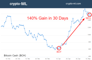 Crypto ML Bitcoin Cash 140 Percent Gain