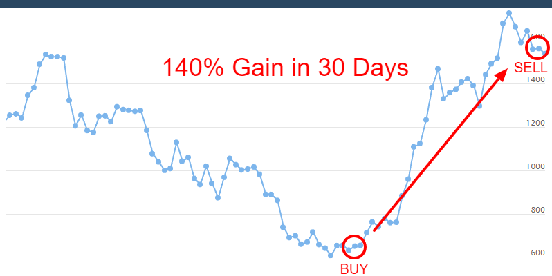 Crypto ML Bitcoin Cash 140 Percent Gain