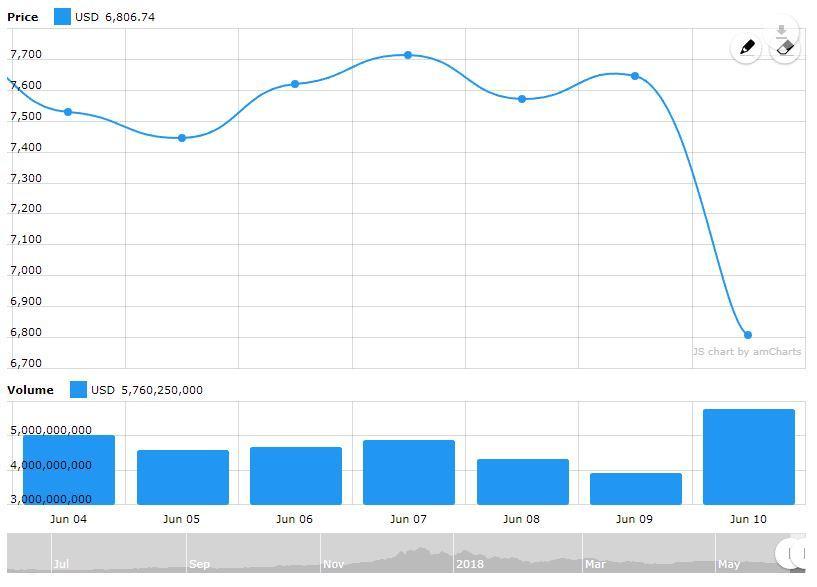 Bitcoin Price Chart Massive Drop