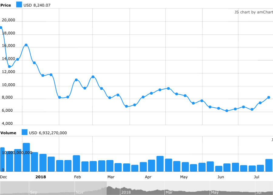 Bitcoin Price Since December