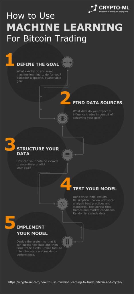 How to Use Machine Learning to Trade Bitcoin and Crypto - Crypto-ML Inforgraphic