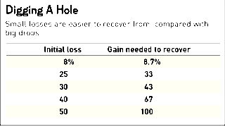 The Surprising Cost of Trading Losses