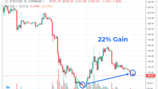 Ethereum Position Closed for 22% Profit and New 2.0 Model Released