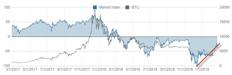 Market Index 2019 Bear Weakening