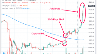 Bull Market Review – How Machine Learning Predicted It Sooner