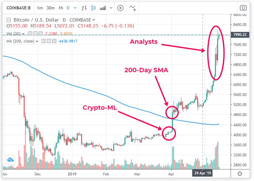Comparison of Bull Market Calls