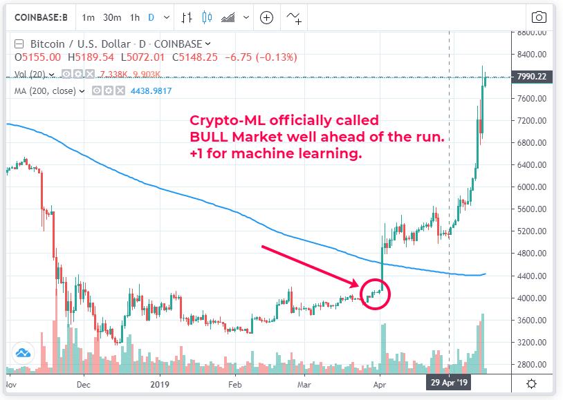 Crypto-ML Bull Market