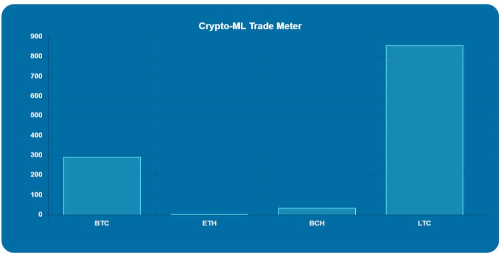 Crypto-ML Trade Meter May 29 2019