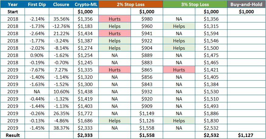 Stop Loss Crypto-ML