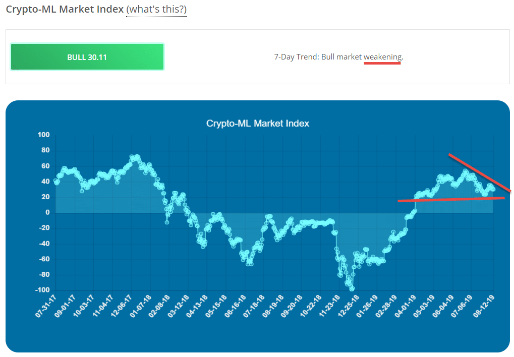 Crypto-ML Market Index Aug 2019