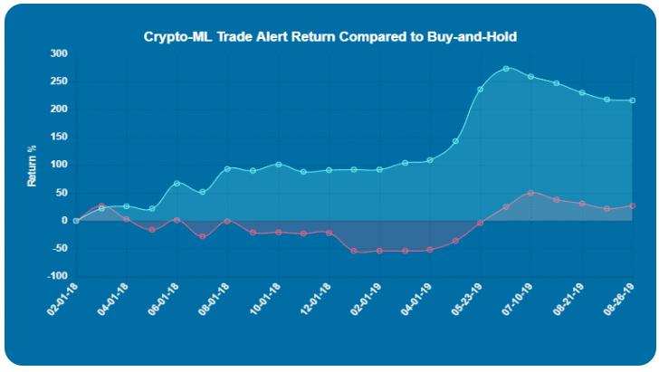 Crypto-ML Trade History Aug 2019
