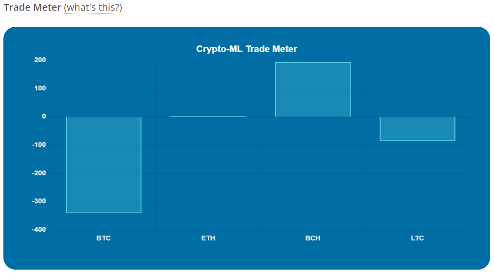 Crypto-ML Trade Meter Aug 2019