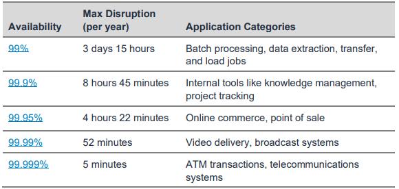 AWS Reliability Table - Crypto-ML