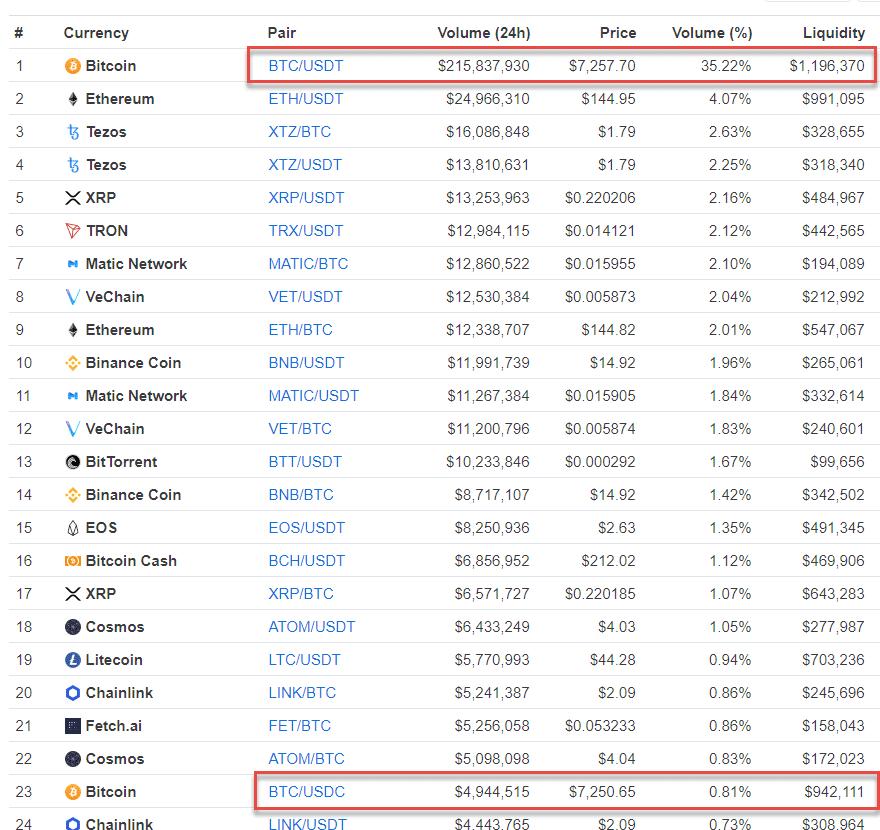 Binance Markets Comparison - Crypto-ML