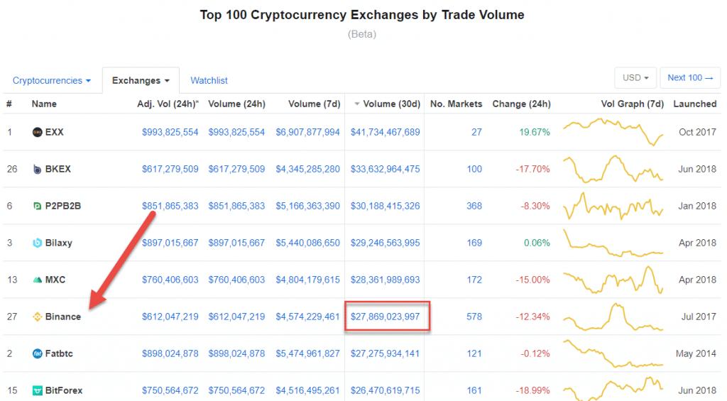 Binance Trade Volume - Crypto-ML