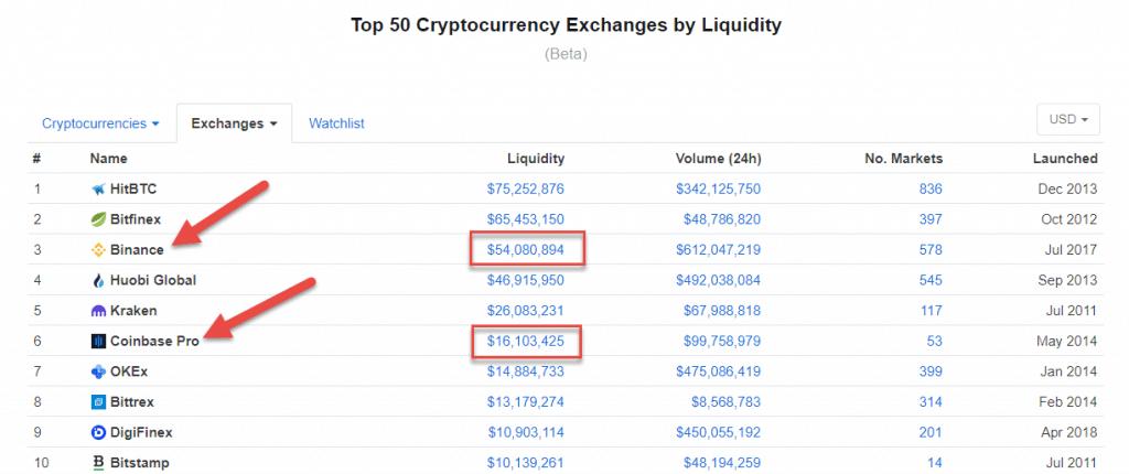 Binance vs Coinbase Pro Liquidity - Crypto-ML
