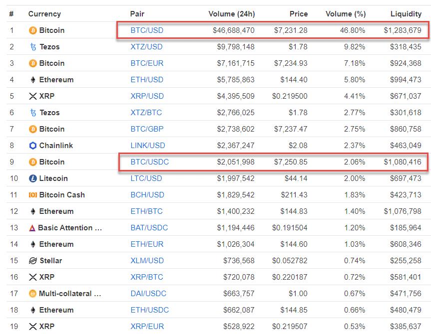 Coinbase Pro Markets Comparison - Crypto-ML