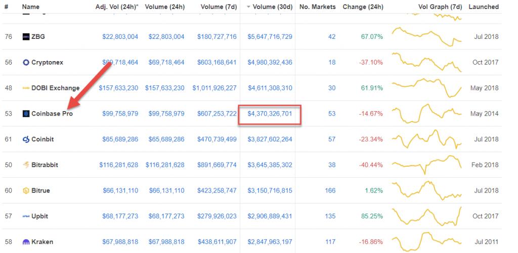 Coinbase Pro Trade Volume - Crypto-ML