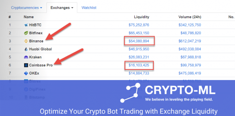 Optimize Your Crypto Bot Trading with Exchange Liquidity -web
