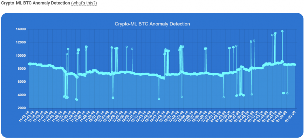 BTC-Anomaly-Detection-Graph
