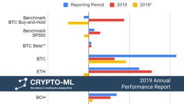 Crypto-ML 2019 Annual Performance Report