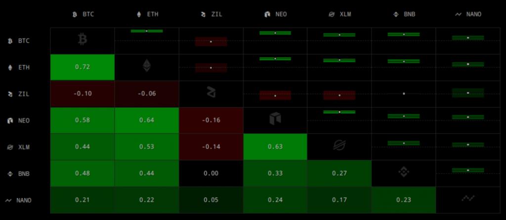 7 Day Correlations Cryptowatch Crypto-ML