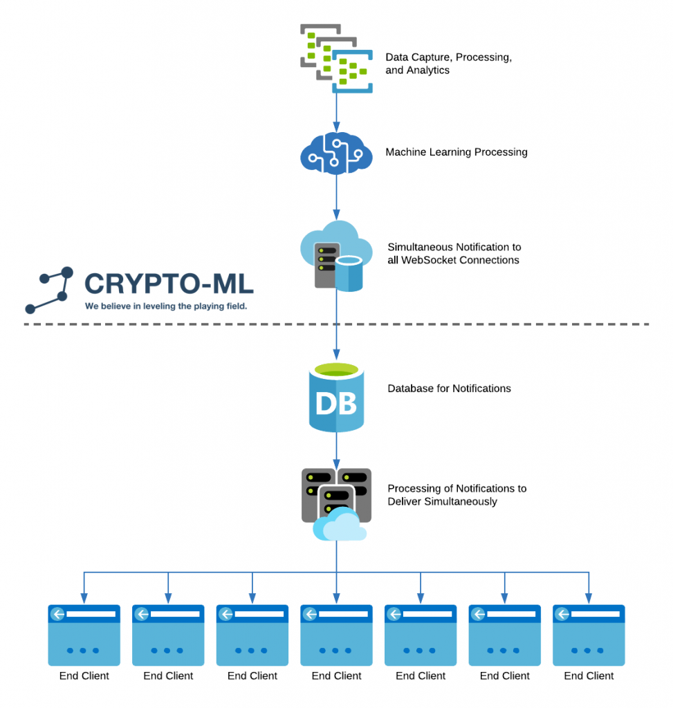 Crypto-ML API WebSocket Diagram - 1 Connection