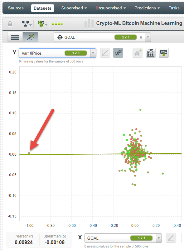 Crypto-ML Bitcoin Price Prediction BigML Outliers