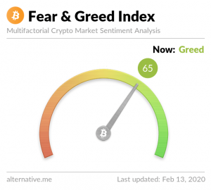 Fear and Greed Index Crypto-ML