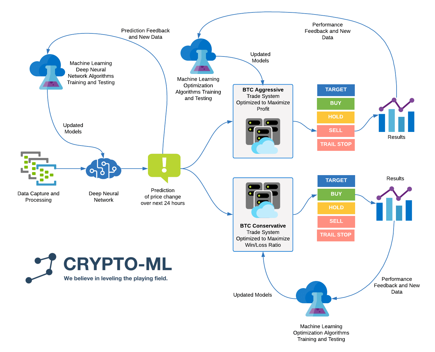 Crypto-ML Machine Learning Process Flow - 2020 06 Updated
