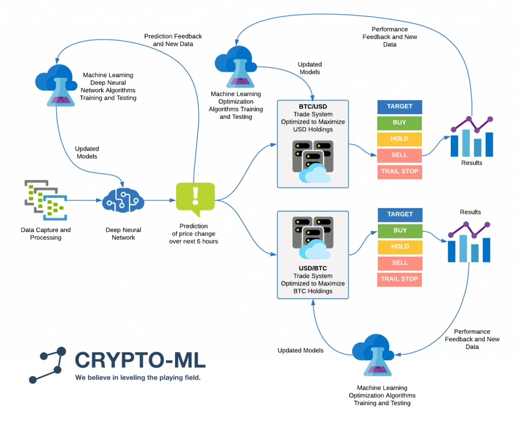 Crypto-ML Machine Learning Workflow R6 2020 (web)